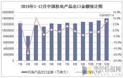 2019年1-12月中国机电产品出口金额统计图