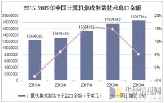 2015-2019年中国计算机集成制造技术出口金额统计图