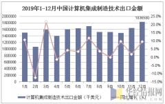 2019年1-12月中国计算机集成制造技术出口金额统计图
