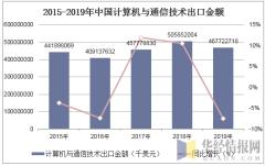 2015-2019年中国计算机与通信技术出口金额统计图