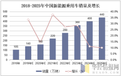 2018-2025年中国新能源乘用车销量及增长