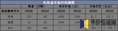 电池盒市场空间测算
