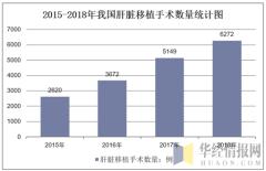 2015-2018年我国肝脏移植手术数量统计图