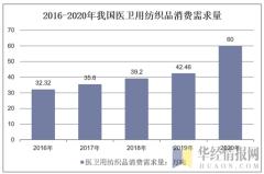 2016-2020年我国医卫用纺织品消费需求量