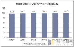 2013-2018年全国医疗卫生机构总数