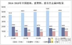 2014-2018年中国废纸、废塑料、废有色金属回收量