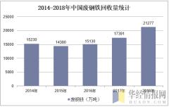 2014-2018年中国废钢铁回收量统计