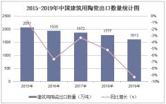 2015-2019年中国建筑用陶瓷出口数量统计图