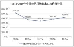2015-2019年中国建筑用陶瓷出口均价统计图