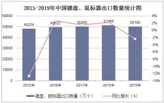 2015-2019年中国键盘、鼠标器出口数量统计图