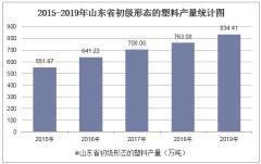 2015-2019年山东省初级形态的塑料产量及月均产量统计分析
