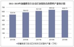 2015-2019年新疆维吾尔自治区初级形态的塑料产量及月均产量统计分析
