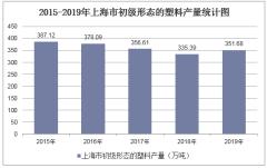 2015-2019年上海市初级形态的塑料产量及月均产量统计分析