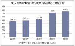 2015-2019年内蒙古自治区初级形态的塑料产量及月均产量统计分析