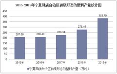 2015-2019年宁夏回族自治区初级形态的塑料产量及月均产量统计分析