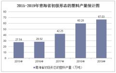 2015-2019年青海省初级形态的塑料产量及月均产量统计分析