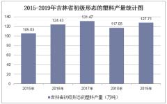2015-2019年吉林省初级形态的塑料产量及月均产量统计分析