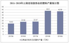 2015-2019年云南省初级形态的塑料产量及月均产量统计分析