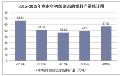 2015-2019年湖南省初级形态的塑料产量及月均产量统计分析
