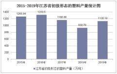 2015-2019年江苏省初级形态的塑料产量及月均产量统计分析