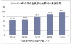2015-2019年山西省初级形态的塑料产量及月均产量统计分析