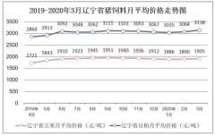 2019-2020年3月辽宁省外三元生猪、内三元生猪及土杂猪市场价格走势