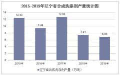 2015-2019年辽宁省合成洗涤剂产量及月均产量统计分析