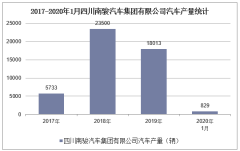 2020年1月四川南骏汽车集团有限公司汽车产销量情况统计
