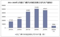 2020年1月浙江飞碟汽车制造有限公司汽车产销量情况统计