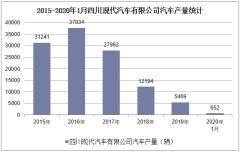 2020年1月四川现代汽车有限公司汽车产销量情况统计