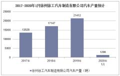 2020年1月徐州徐工汽车制造有限公司汽车产销量情况统计