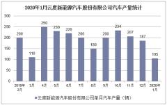 2020年1月云度新能源汽车股份有限公司汽车产销量情况统计