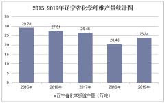 2015-2019年辽宁省化学纤维产量及月均产量统计分析