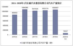2020年1月长城汽车股份有限公司汽车产销量情况统计