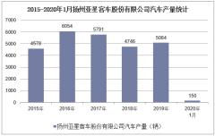 2020年1月扬州亚星客车股份有限公司汽车产销量情况统计