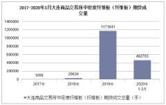 2020年3月大连商品交易所中密度纤维板(纤维板)期货成交量及成交金额统计分析