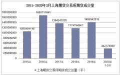 2020年3月上海期货交易所期货成交量及成交金额统计分析