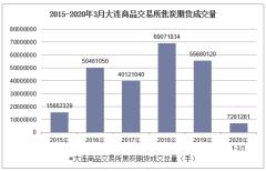 2020年3月大连商品交易所焦炭期货成交量及成交金额统计分析