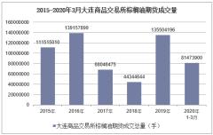2020年3月大连商品交易所棕榈油期货成交量及成交金额统计分析
