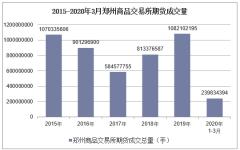 2020年3月郑州商品交易所期货成交量及成交金额统计分析