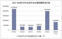 2020年3月中金所中证500股指期货成交量及成交金额统计分析