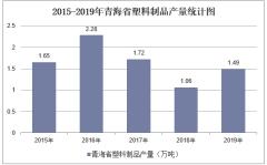 2015-2019年青海省塑料制品产量及月均产量统计分析