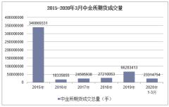 2020年3月中金所期货成交量及成交金额统计分析