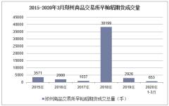 2020年3月郑州商品交易所早籼稻期货成交量及成交金额统计分析