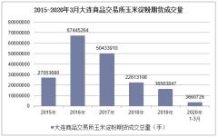 2020年3月大连商品交易所玉米淀粉期货成交量及成交金额统计分析