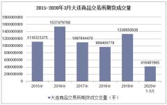 2020年3月大连商品交易所期货成交量及成交金额统计分析