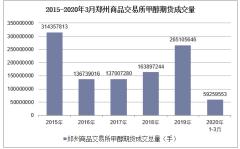 2020年3月郑州商品交易所甲醇期货成交量及成交金额统计分析