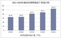 2015-2019年陕西省塑料制品产量及月均产量统计分析