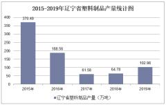 2015-2019年辽宁省塑料制品产量及月均产量统计分析