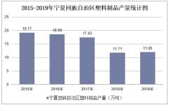 2015-2019年宁夏回族自治区塑料制品产量及月均产量统计分析